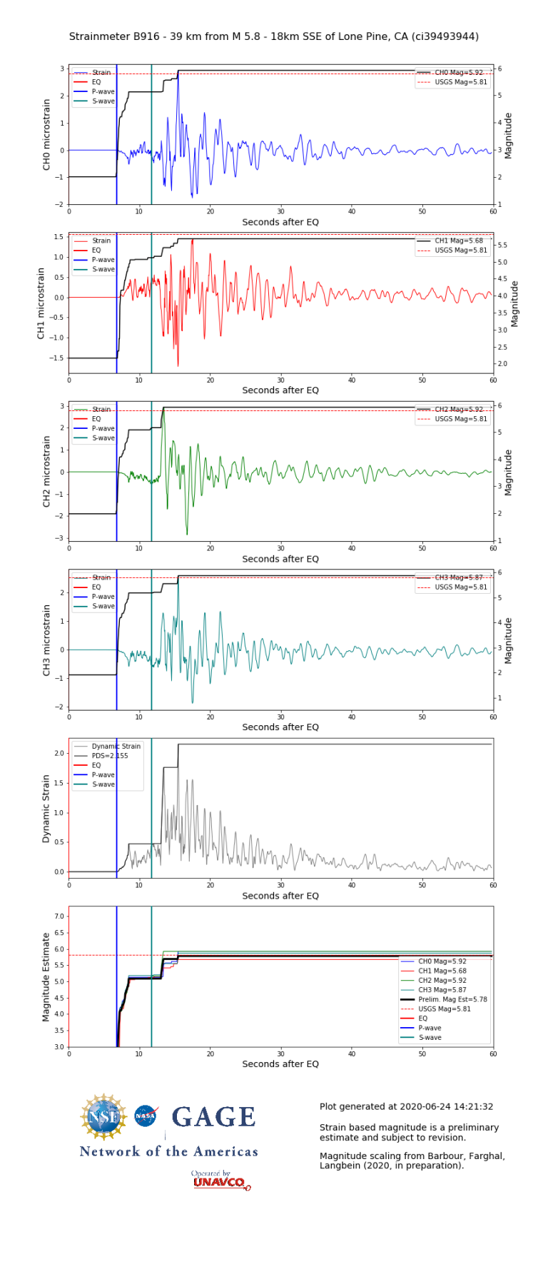 Individual dynamic strain for borehole strainmeter B916