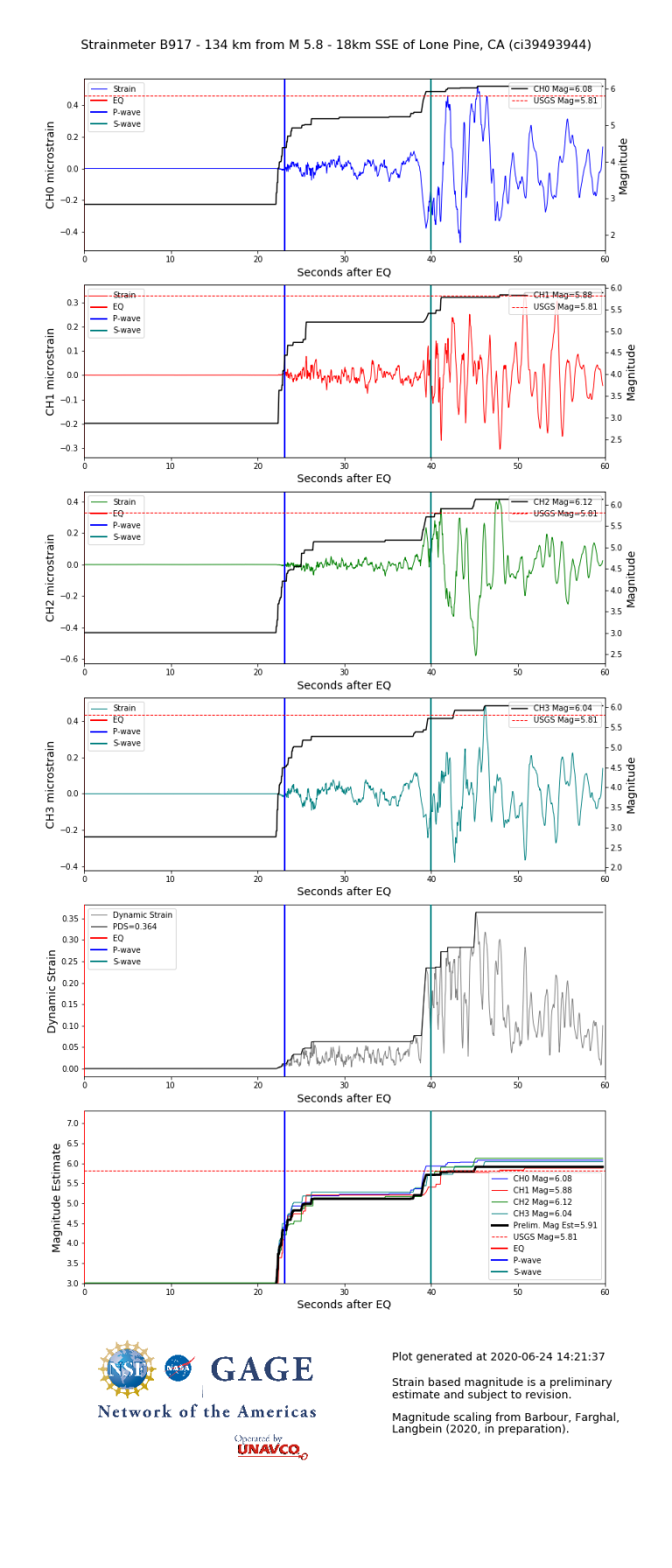 Individual dynamic strain for borehole strainmeter B917