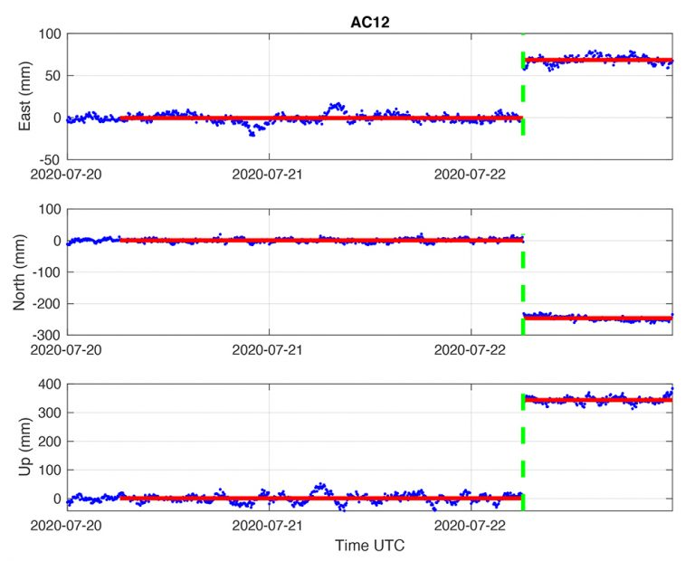 GPS time-series for station AC12 showing upward displacement of ~34 cm