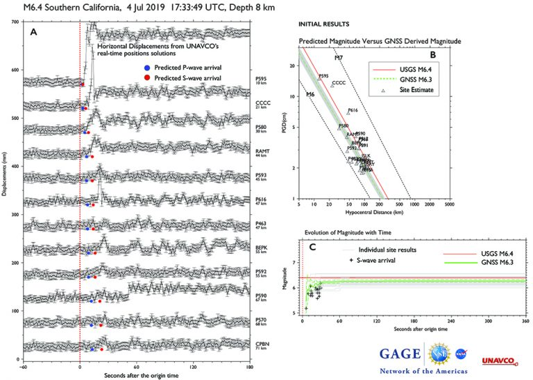 Event magnitude for the July 4, 2019 M6.4 earthquake estimated from real-time GNSS solutions using NOTA real-time sites within 100 km of the epicenter. A) Horizontal displacements observed at sites closest to the epicenter; blue dots show the predicted P-wave arrival and red the predicted S-wave arrival. B) Magnitude estimated from the GNSS data using the Melgar and Crowell (2015) earthquake magnitude scaling relation using horizontal GNSS measurement. Red line shows the USGS estimate based on seismic data; green dashed line shows the estimated derived from an inversion of the GNSS data. C) The evolution of magnitude estimate with time based on the GNSS sites within 100 km of the epicenter. Gray lines show the contribution of each site to the inversion. These inversions were done within an hour of the earthquake using the event location and depth and data available at the time. They are initial results. (Figure by Kathleen Hodgkinson, UNAVCO.)