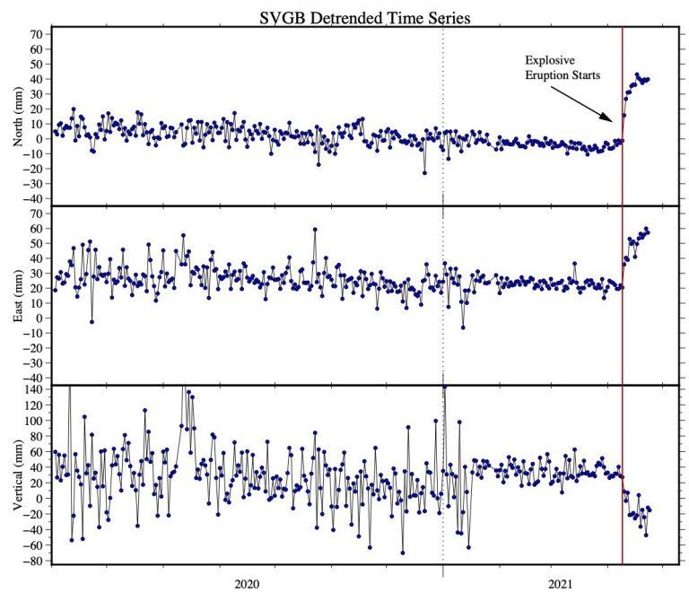 time series plot of GPS data