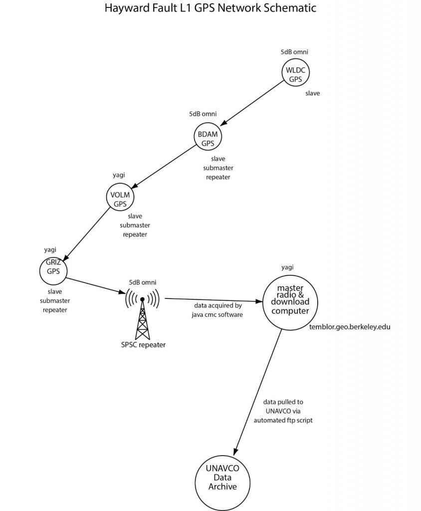 line diagram of data system