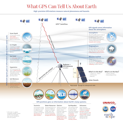 UNAVCO GPS for Earth Science Poster
