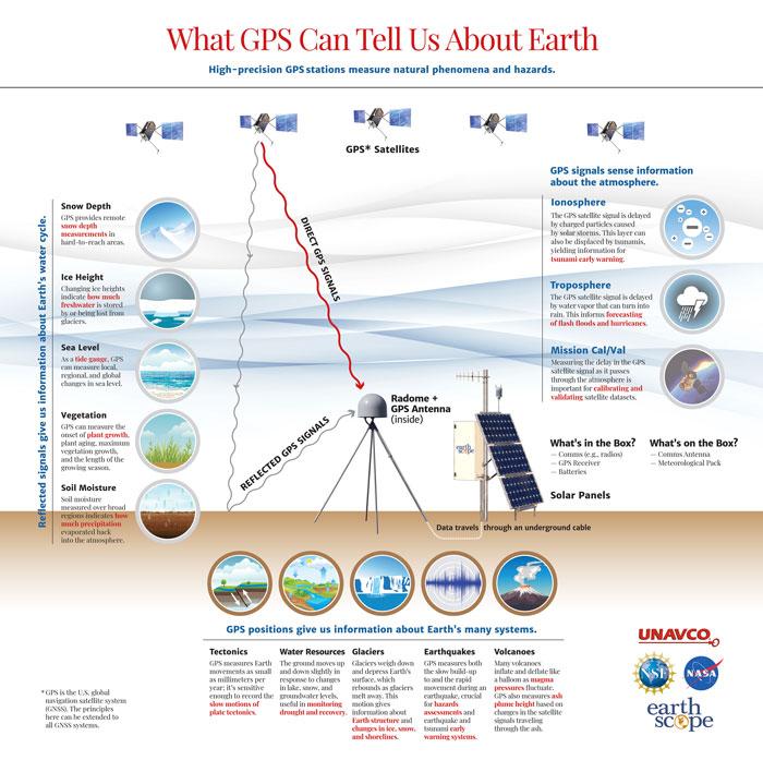 GPS Infographic