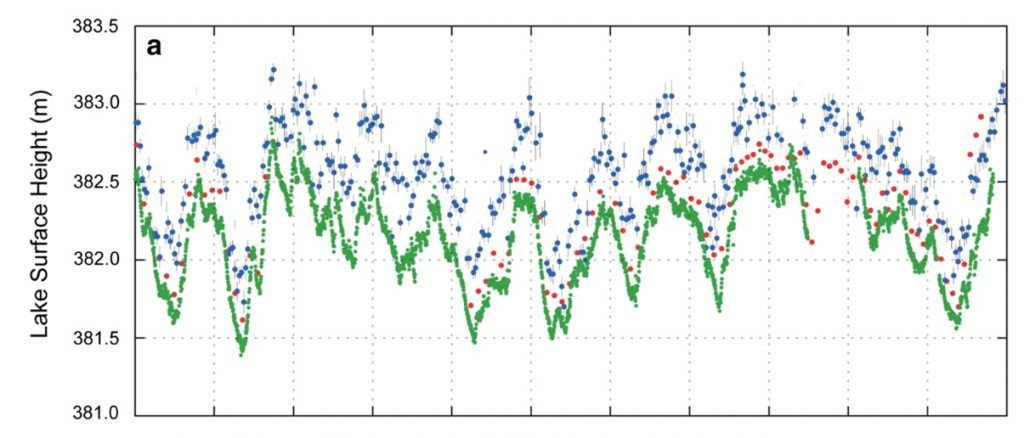 GNSS-IR estimates of water level in Lake Taupō plotted in green against lake heights measured by G-REALM (blue) and DAHITI (red) satellite altimetry databases. Surface height in meters is on y-axis, years from 2009-2020 is on x-axis. They all follow the same trends, but the estimates from satellite altimetry are consistently a fraction of a meter greater than the GNSS-IR calculations.