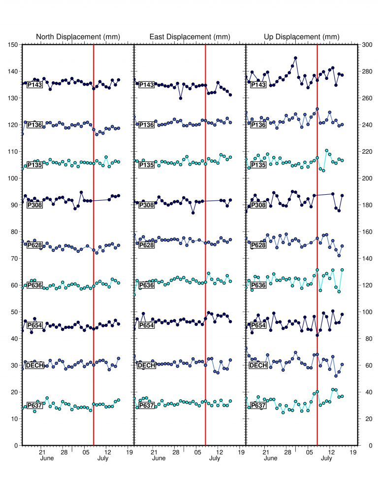 time series data for gps stations