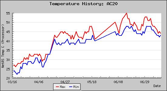 Temperature plot from April through June